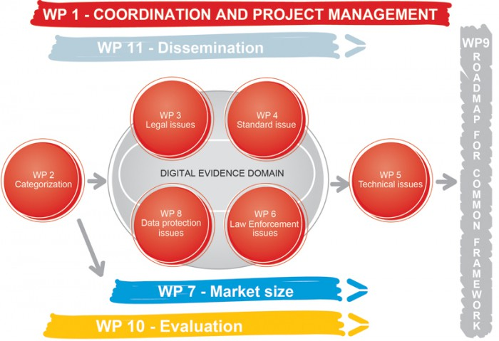 The overall structure of EVIDENCE's work and implementation plan